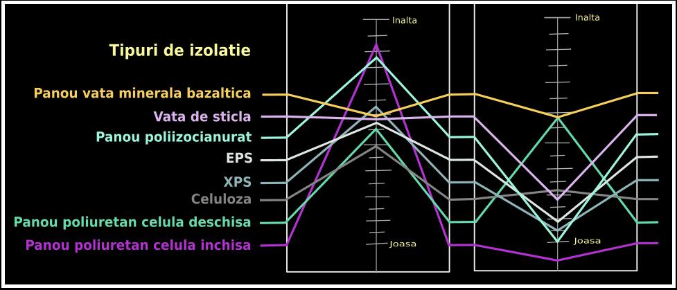 vata minerala bazaltica comparatie