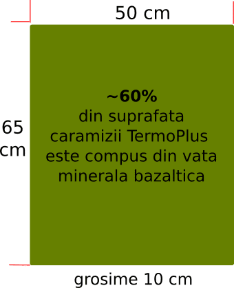 suprafata reprezentata de vata bazaltica in caramizile TermoPlus
