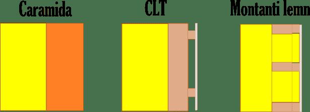 comparatie structuri rezistenta casa