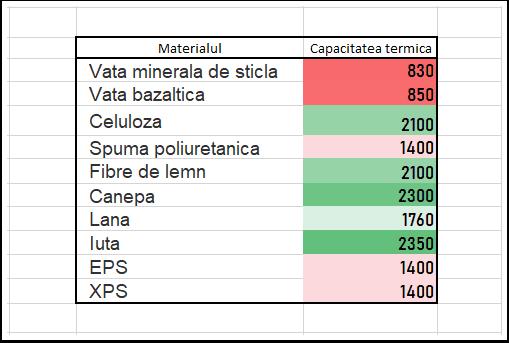 Capacitatea termica a materialelor de izolare