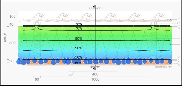 Umiditate in termoizolatia mansardei