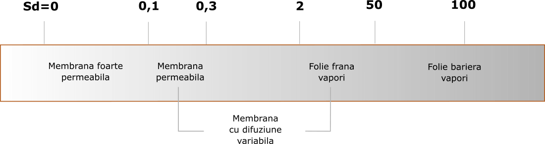 bariere de vapori