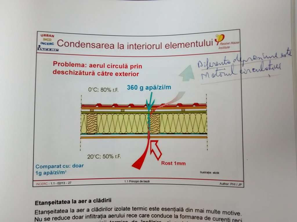 condensarea la interiorul structurii