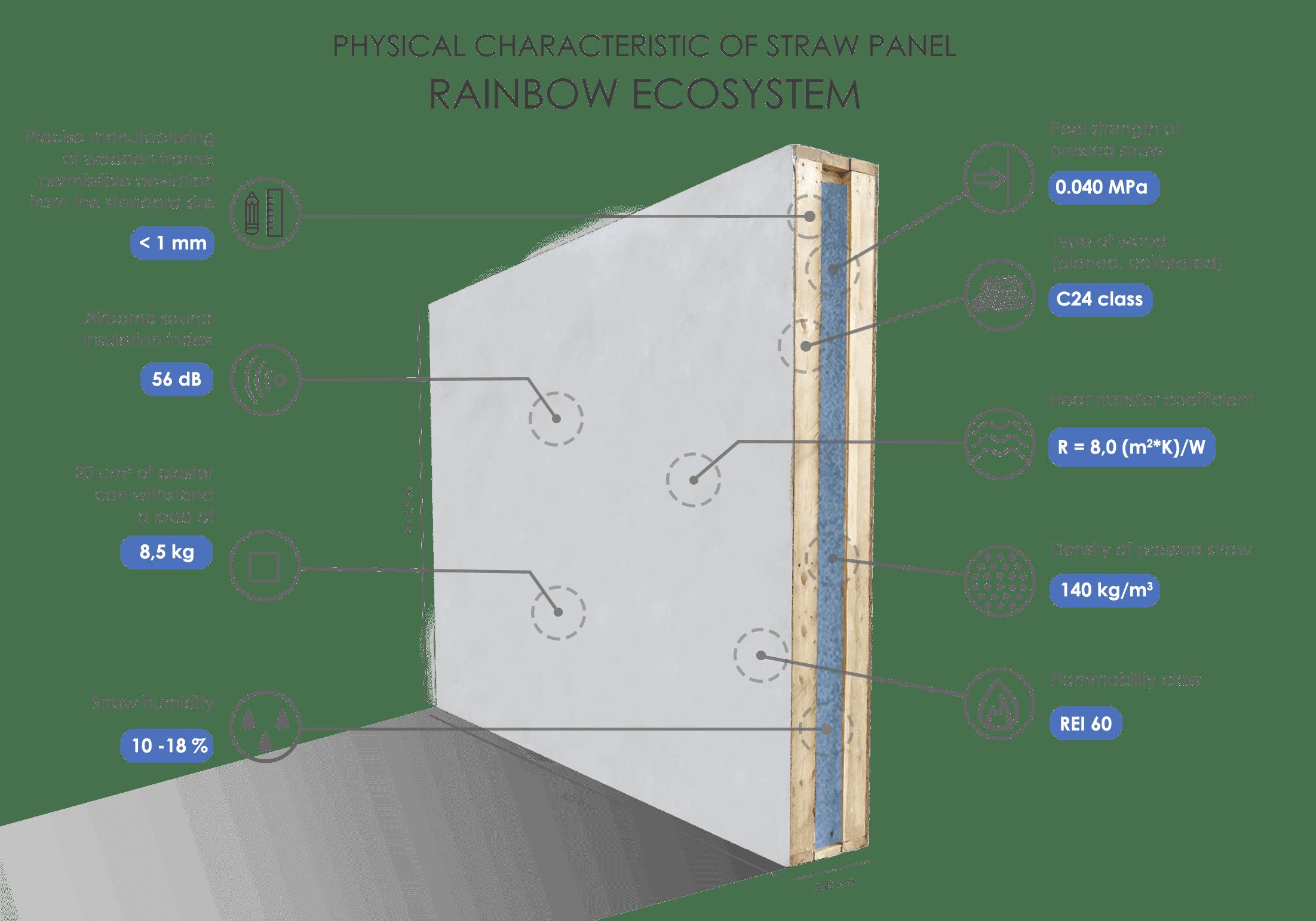Structura peretelui